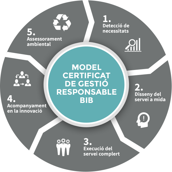 Model Certificat de Gestió Responsable BIB
