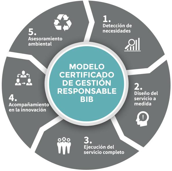 Modelo Certificado de Gestión Responsable BIB