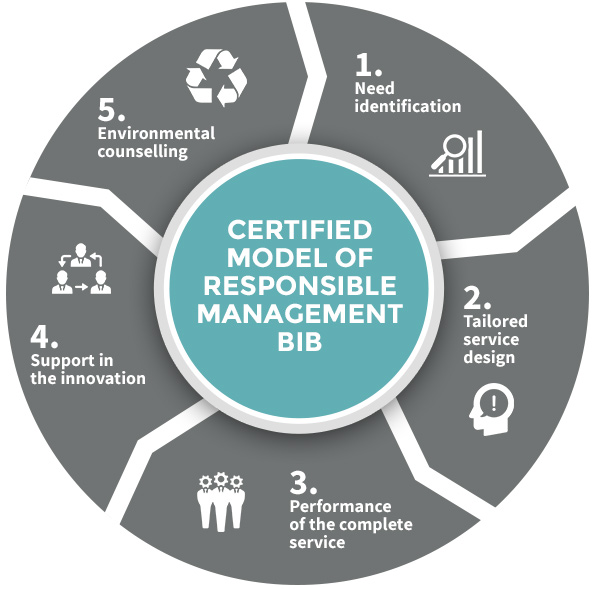 Certified model of Responsible Management BIB